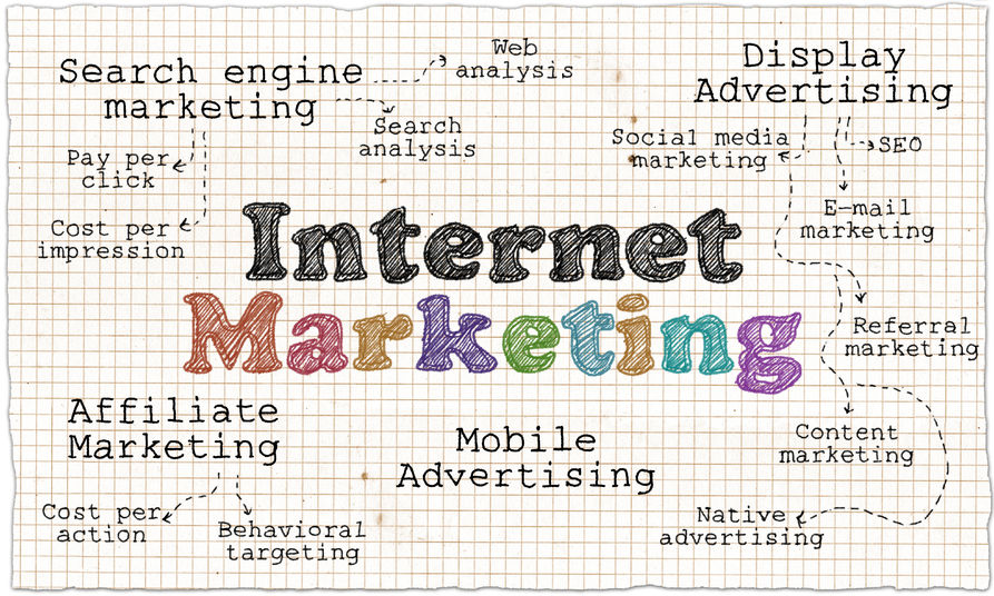 Internet marketing with proven results